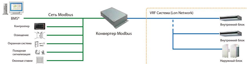 Новинка Fujitsu - Modbus-конвертер UTY-VMGX