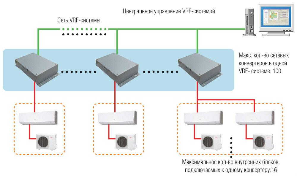 Новые сетевые конвертеры Fujitsu
